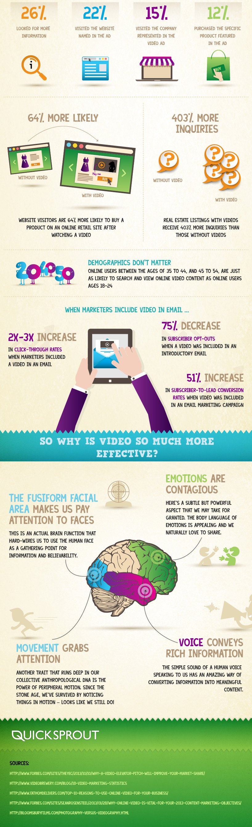 Infographic showing benefits of using video to promote your brand